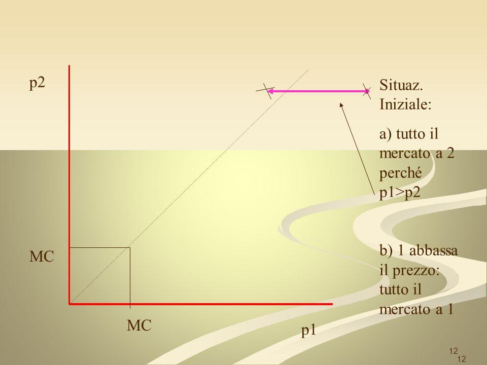 12 p2 p1 MC Situaz. Iniziale: a) tutto il mercato a 2 perché p1>p2 b) 1 abbassa il prezzo: tutto il mercato a 1 12
