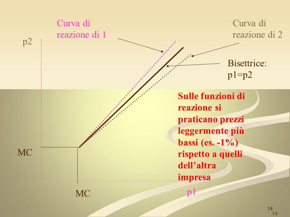 14 p2 p1 MC Bisettrice: p1=p2 Sulle funzioni di reazione si praticano prezzi leggermente più bassi (es. -1%) rispetto a quelli dellaltra impresa Curva