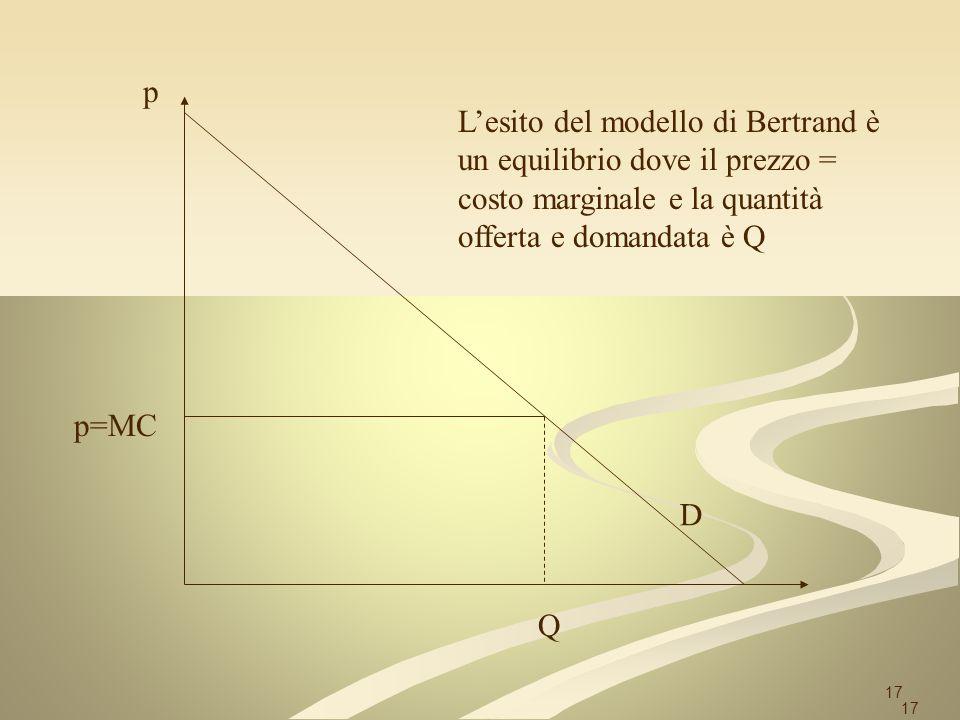 17 p=MC Q Lesito del modello di Bertrand è un equilibrio dove il prezzo = costo marginale e la quantità offerta e domandata è Q D p 17