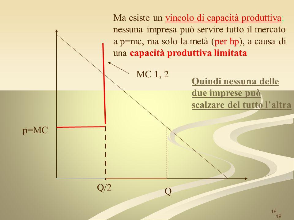 18 p=MC Q Ma esiste un vincolo di capacità produttiva; nessuna impresa può servire tutto il mercato a p=mc, ma solo la metà (per hp), a causa di una c
