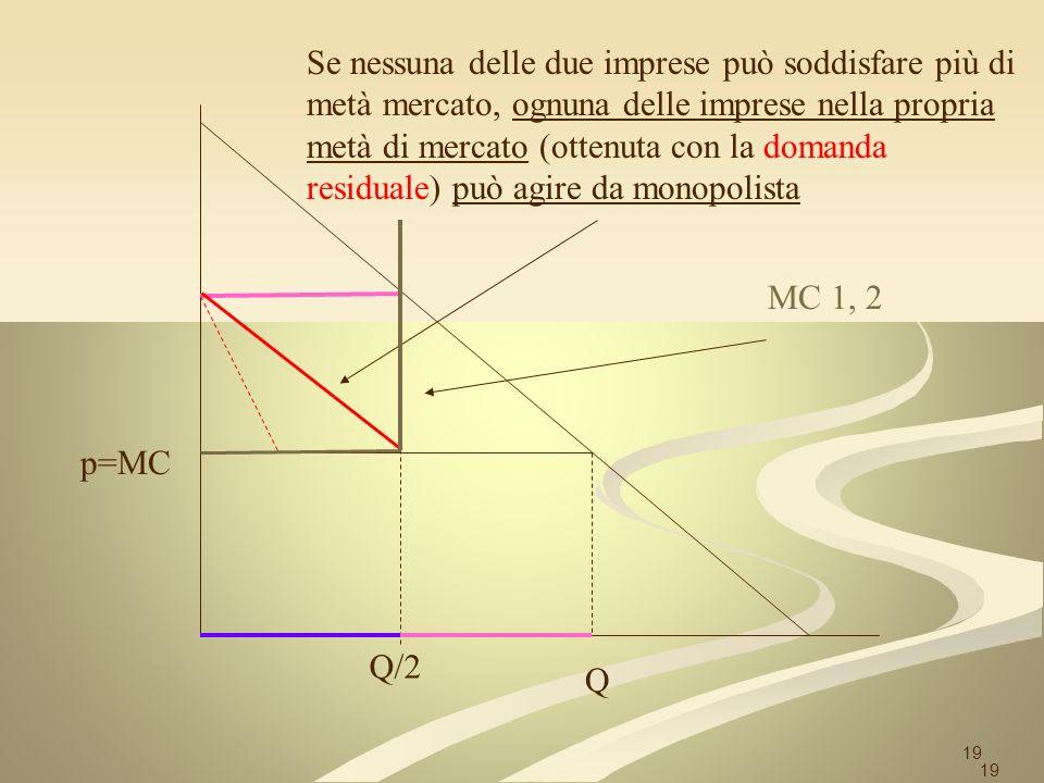 19 p=MC Q MC 1, 2 Se nessuna delle due imprese può soddisfare più di metà mercato, ognuna delle imprese nella propria metà di mercato (ottenuta con la