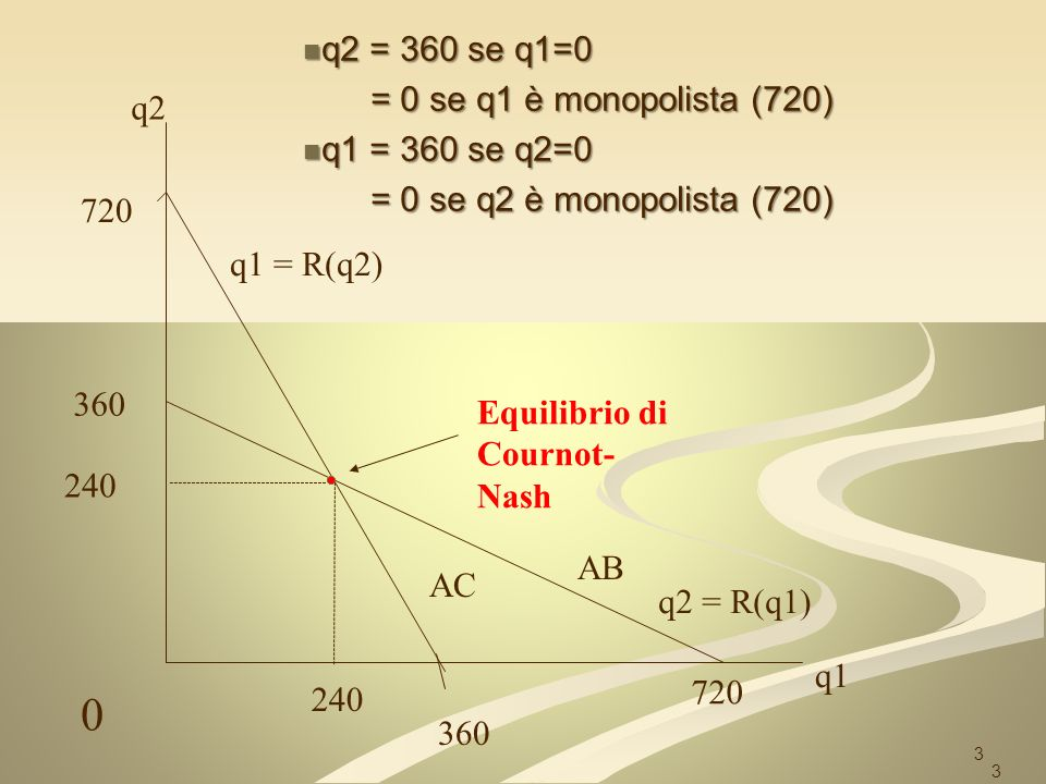 q1 = f1 (q E 2) q1 = f1 (q E 2) q1= 360 – (q2/2) q1= 360 – (q2/2) Generalizzando a n imprese q1= 360 – ( q2, q3, q4….qn-1/2) Lo spazio per q1 diventa sempre più piccolo man mano che n diventa grande (con n – 1 imprese uguali a 1 ) 4
