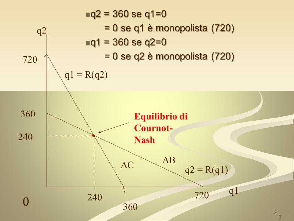 3 q2 q1 720 360 AC AB Equilibrio di Cournot- Nash q1 = R(q2) q2 = R(q1) 360 720 3 240 0 q2 = 360 se q1=0 q2 = 360 se q1=0 = 0 se q1 è monopolista (720