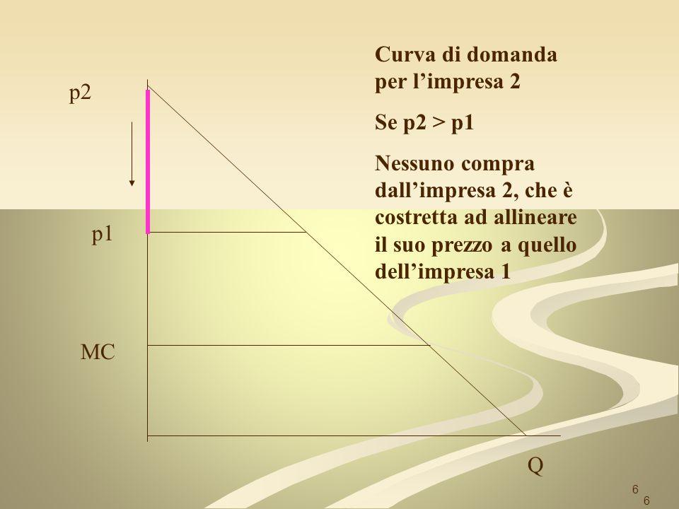 6 p2 Q p1 MC Curva di domanda per limpresa 2 Se p2 > p1 Nessuno compra dallimpresa 2, che è costretta ad allineare il suo prezzo a quello dellimpresa