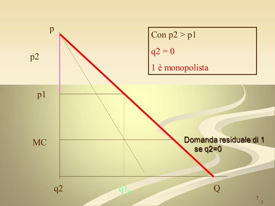 18 p=MC Q Ma esiste un vincolo di capacità produttiva; nessuna impresa può servire tutto il mercato a p=mc, ma solo la metà (per hp), a causa di una capacità produttiva limitata Quindi nessuna delle due imprese può scalzare del tutto laltra Q/2 MC 1, 2 18