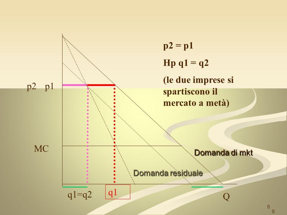 8 p2 Q p1 MC p2 = p1 Hp q1 = q2 (le due imprese si spartiscono il mercato a metà) q1=q2 q1 Domanda residuale Domanda di mkt 8