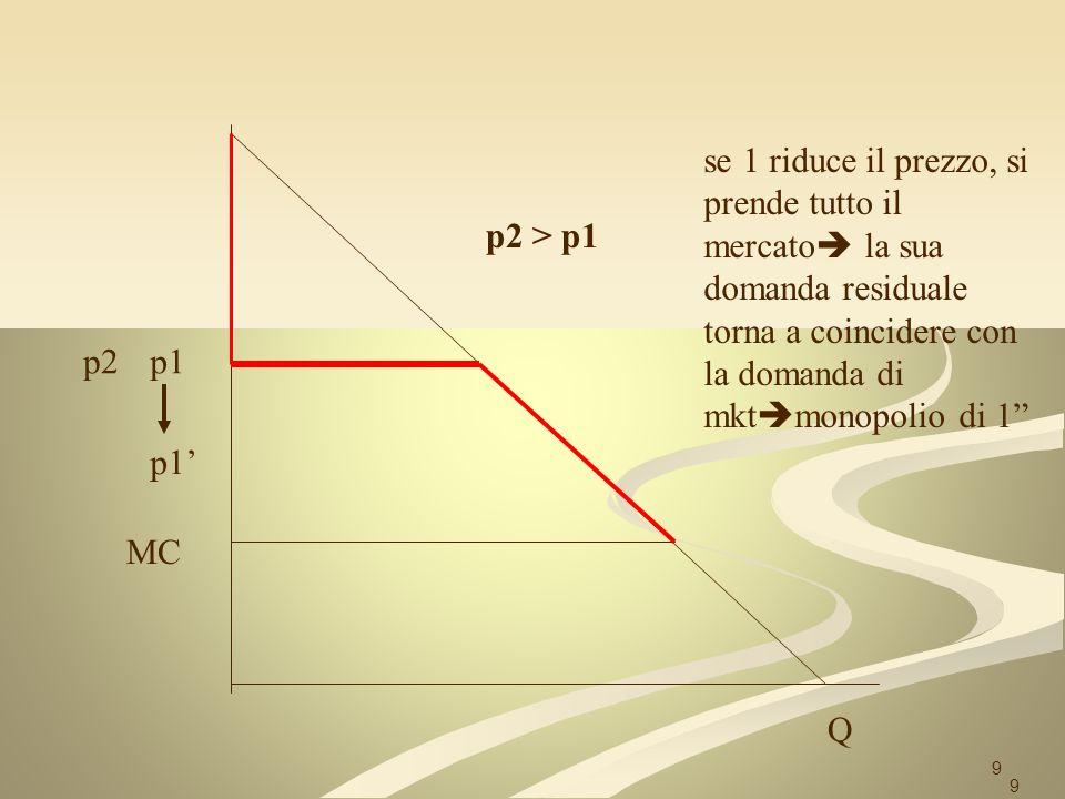 20 p=MC Q MC 1, 2 p Può praticarvi quindi il prezzo p > MC: ipotizziamo per un momento che ambedue lo facciano il p cresce da MC a p qm Q/2 20