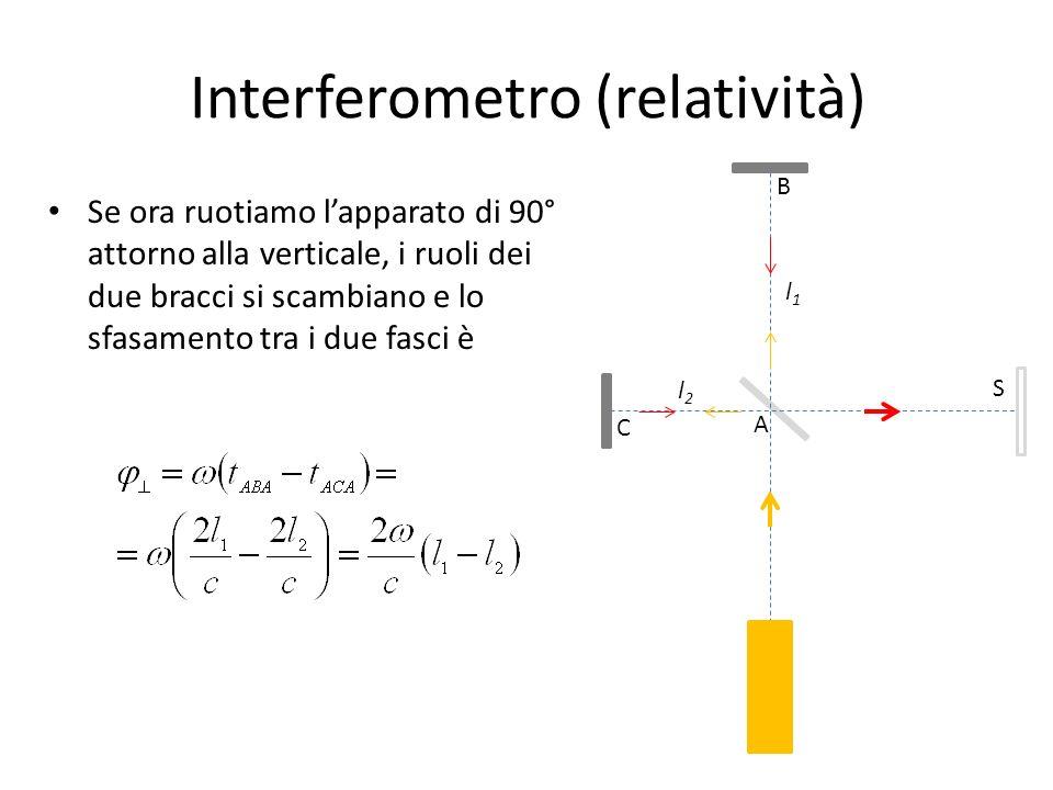 Interferometro (relatività) Se ora ruotiamo lapparato di 90° attorno alla verticale, i ruoli dei due bracci si scambiano e lo sfasamento tra i due fas