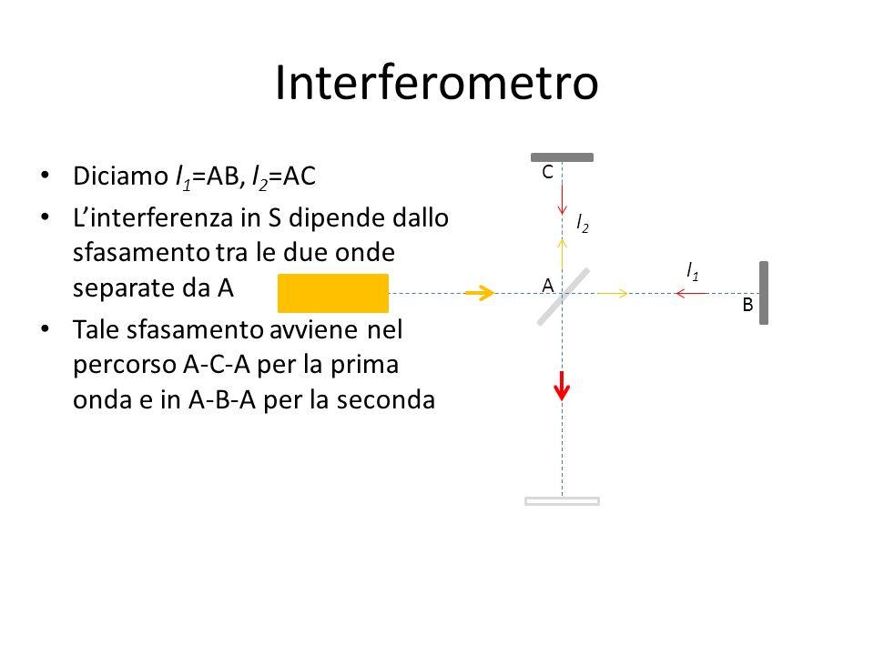 Interferometro (etere) In teorie delletere, supponiamo che il sistema di riferimento S, in cui linterferometro è in quiete, si muova con velocità v rispetto all etere in direzione AB Dobbiamo trovare il valore della velocità della luce nel sistema S lungo i quattro tratti AB, BA, AC, CA v A C B