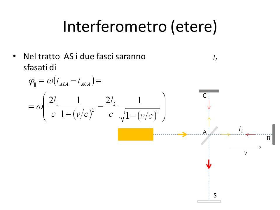 Interferometro (etere) Se ora ruotiamo lapparato di 90° attorno alla verticale, i ruoli dei due bracci si scambiano e lo sfasamento tra i due fasci è v A C B S l1l1 l2l2