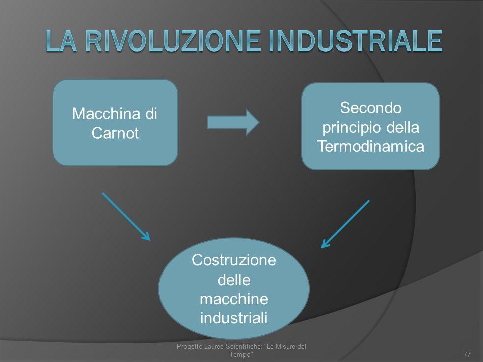 Macchina di Carnot Secondo principio della Termodinamica Costruzione delle macchine industriali 77 Progetto Lauree Scientifiche: