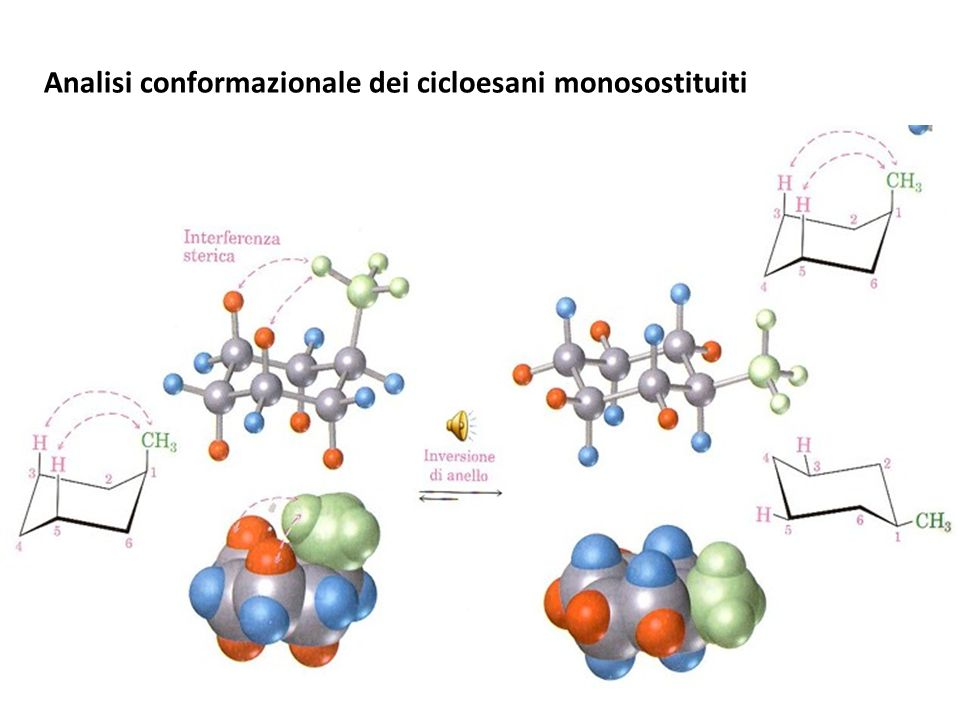 Analisi conformazionale dei cicloesani monosostituiti