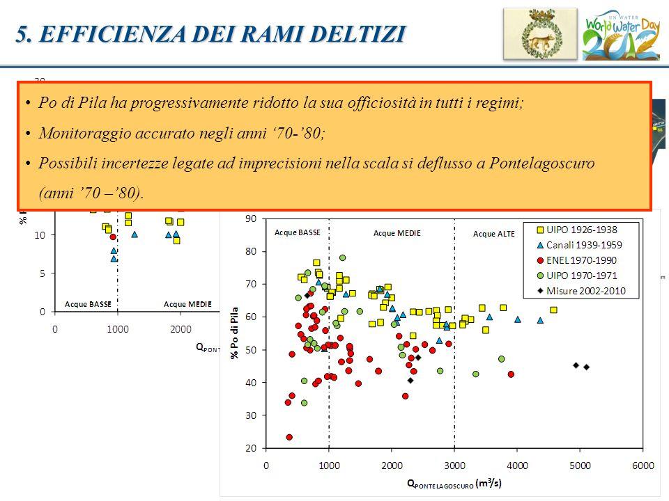 5. EFFICIENZA DEI RAMI DELTIZI Po di Pila ha progressivamente ridotto la sua officiosità in tutti i regimi; Monitoraggio accurato negli anni 70-80; Po