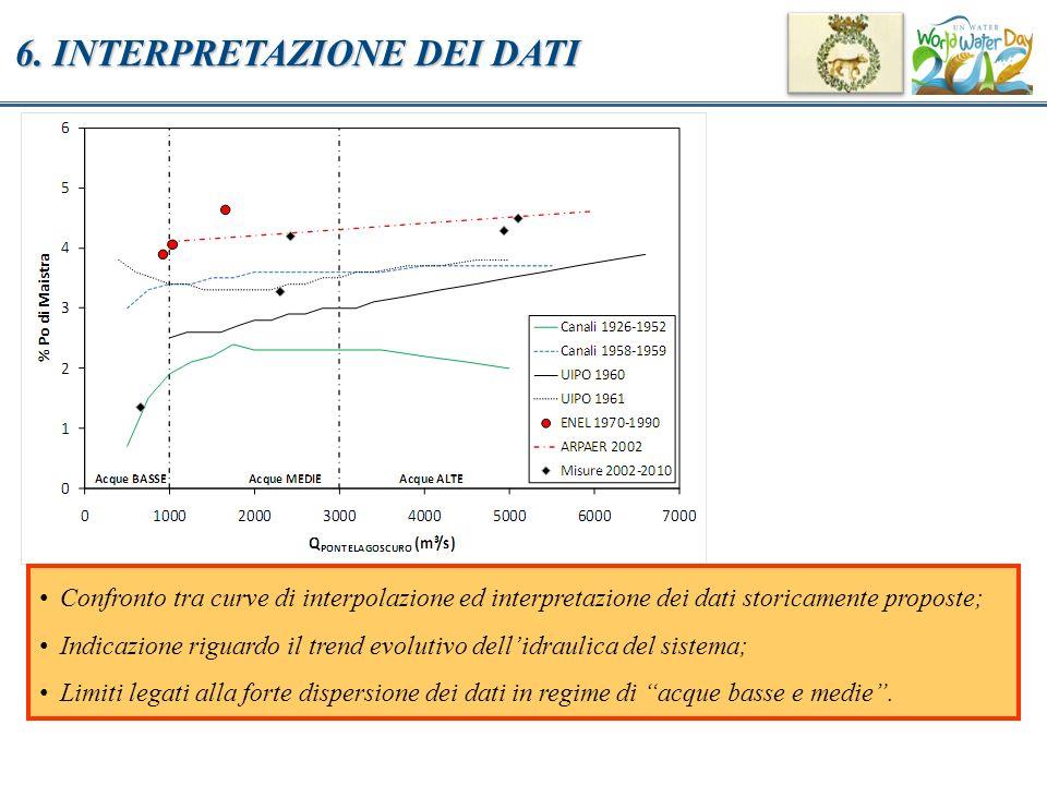 6. INTERPRETAZIONE DEI DATI Confronto tra curve di interpolazione ed interpretazione dei dati storicamente proposte; Indicazione riguardo il trend evo