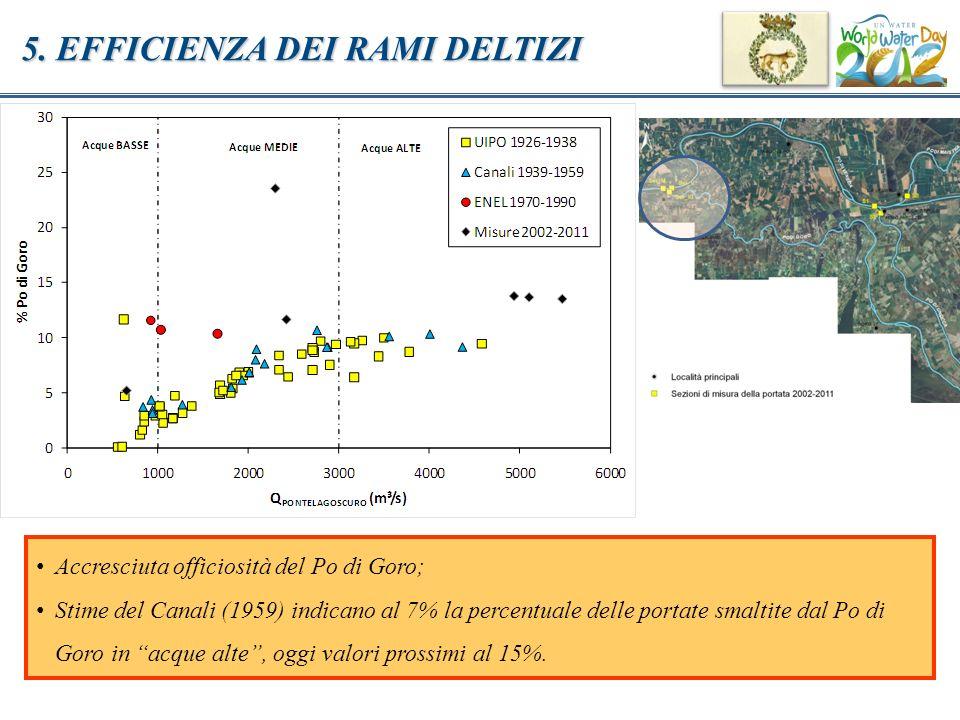 5. EFFICIENZA DEI RAMI DELTIZI Accresciuta officiosità del Po di Goro; Stime del Canali (1959) indicano al 7% la percentuale delle portate smaltite da