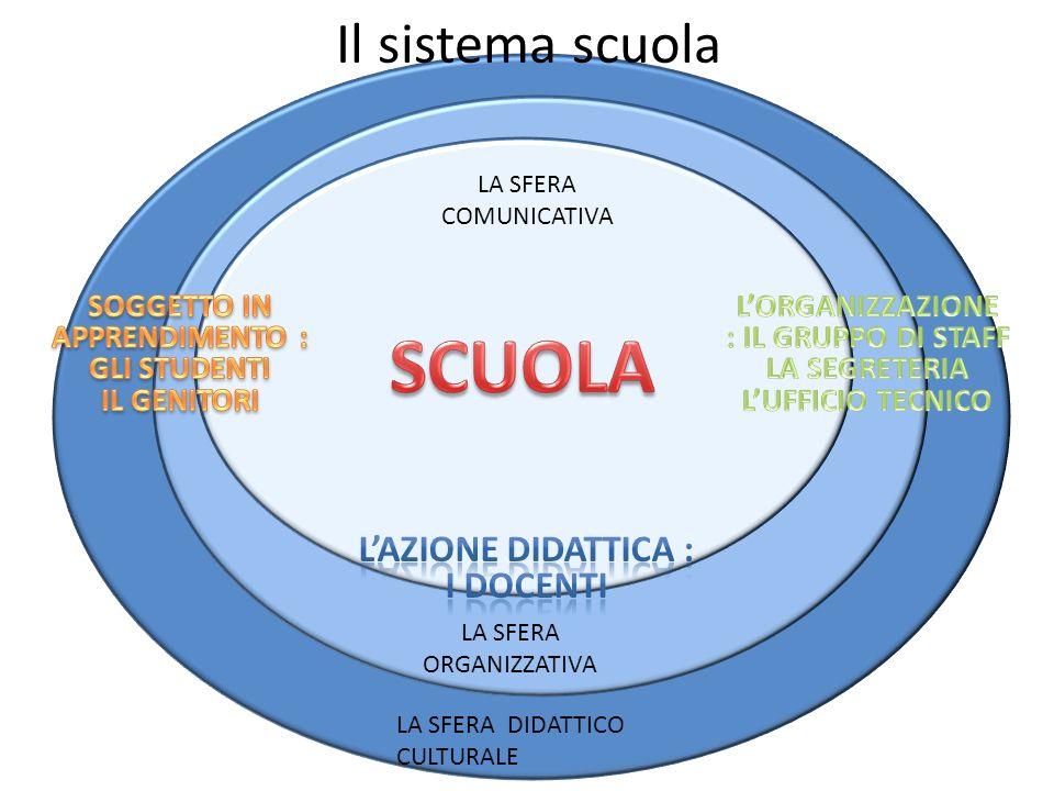 Il sistema scuola LA SFERA COMUNICATIVA LA SFERA ORGANIZZATIVA LA SFERA DIDATTICO CULTURALE