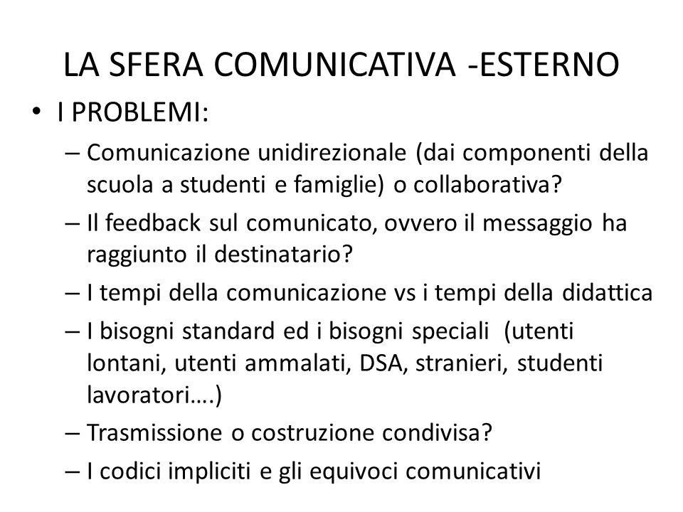 LA SFERA COMUNICATIVA -ESTERNO I PROBLEMI: – Comunicazione unidirezionale (dai componenti della scuola a studenti e famiglie) o collaborativa? – Il fe