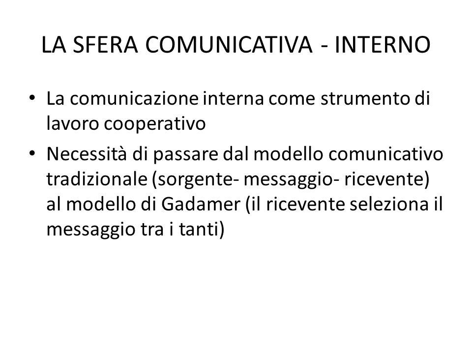 LA SFERA COMUNICATIVA - INTERNO La comunicazione interna come strumento di lavoro cooperativo Necessità di passare dal modello comunicativo tradiziona