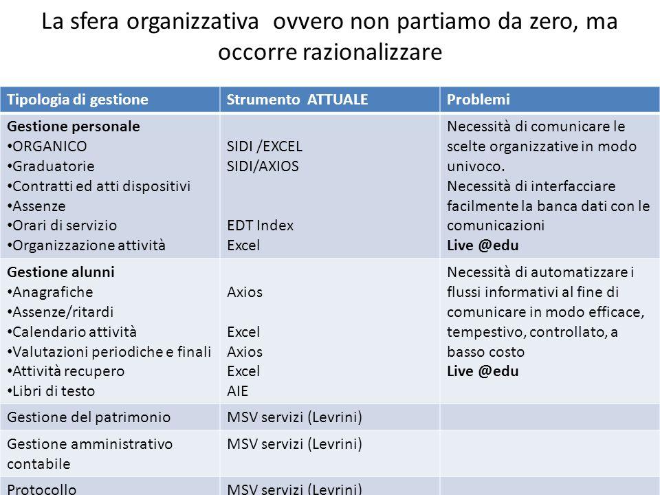 La sfera organizzativa ovvero non partiamo da zero, ma occorre razionalizzare Tipologia di gestioneStrumento ATTUALEProblemi Gestione personale ORGANI
