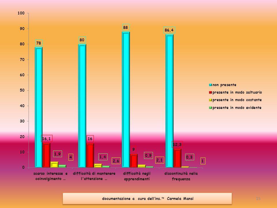 Scuola dellInfanzia Scuola dellInfanzia Monitoraggio e valutazione quantitativo in itinere ed ex post A metà percorso sono state date alle 11 (undici) insegnanti 126 schede valutative per la rilevazione in itinere ed ex post.