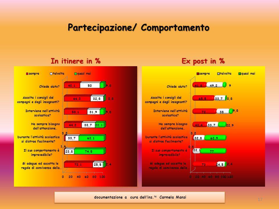 Partecipazione/ Comportamento In itinere in % Ex post in % 17 documentazione a cura dellins. te Carmela Mansi
