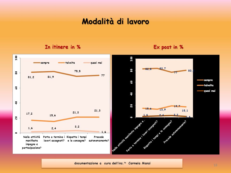 Modalità di lavoro In itinere in % Ex post in % 18 documentazione a cura dellins. te Carmela Mansi