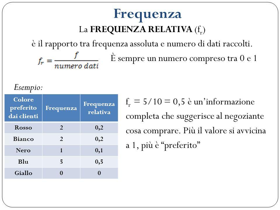 Frequenza La FREQUENZA RELATIVA (f r ) è il rapporto tra frequenza assoluta e numero di dati raccolti. È sempre un numero compreso tra 0 e 1 Esempio: