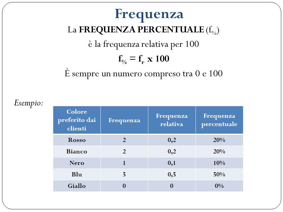 Frequenza La FREQUENZA PERCENTUALE (f % ) è la frequenza relativa per 100 f % = f r x 100 È sempre un numero compreso tra 0 e 100 Esempio: Colore pref