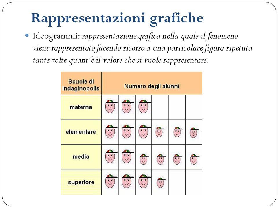 Rappresentazioni grafiche Ideogrammi: rappresentazione grafica nella quale il fenomeno viene rappresentato facendo ricorso a una particolare figura ri