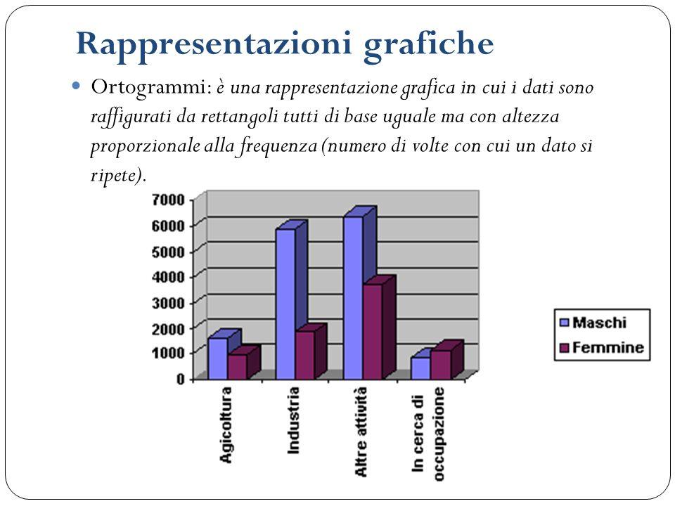 Rappresentazioni grafiche Ortogrammi: è una rappresentazione grafica in cui i dati sono raffigurati da rettangoli tutti di base uguale ma con altezza