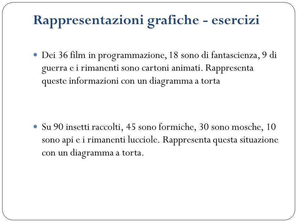 Rappresentazioni grafiche - esercizi Dei 36 film in programmazione, 18 sono di fantascienza, 9 di guerra e i rimanenti sono cartoni animati. Rappresen