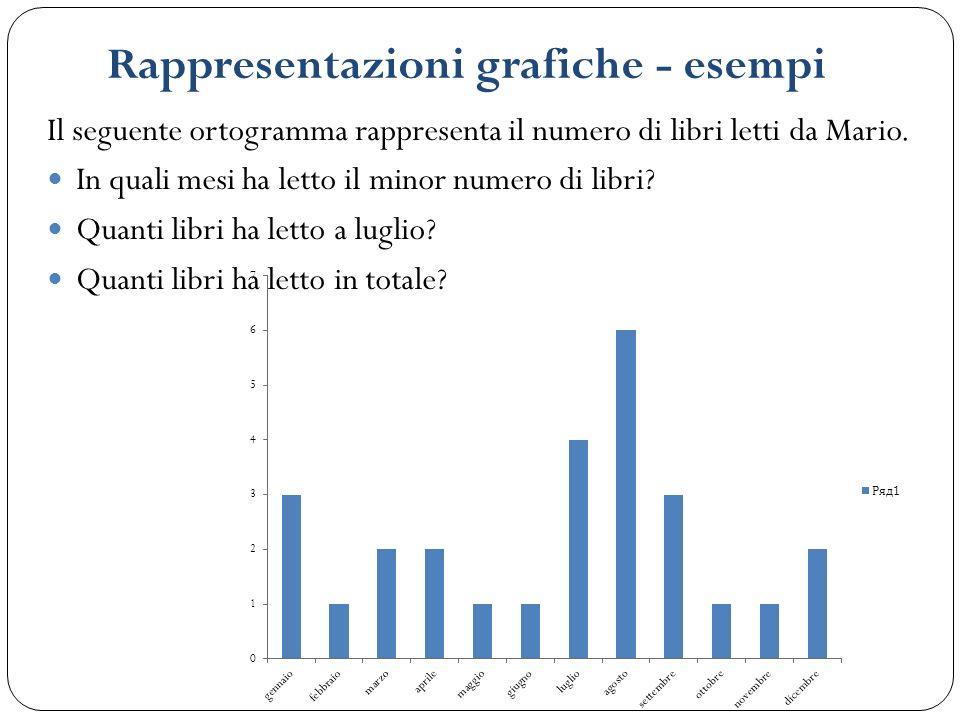 Rappresentazioni grafiche - esempi Il seguente ortogramma rappresenta il numero di libri letti da Mario. In quali mesi ha letto il minor numero di lib