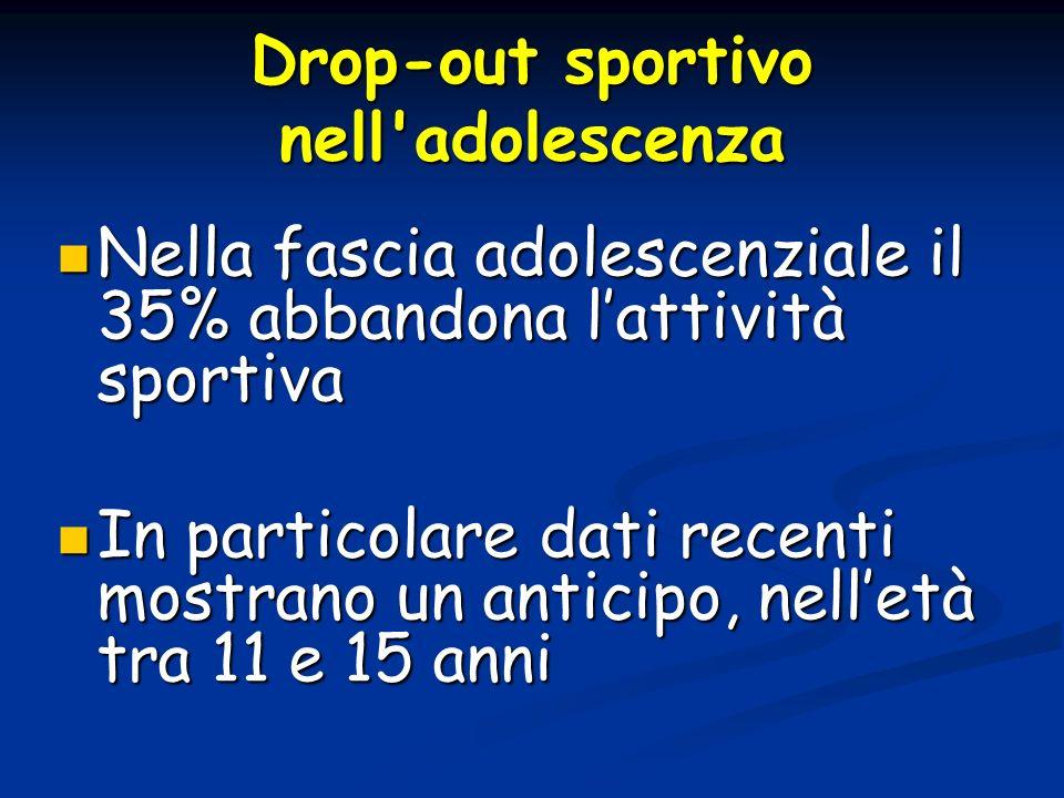 Drop-out sportivo nell'adolescenza Nella fascia adolescenziale il 35% abbandona lattività sportiva Nella fascia adolescenziale il 35% abbandona lattiv