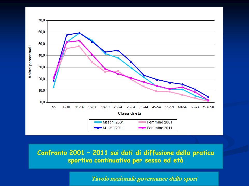 Confronto 2001 – 2011 sui dati di diffusione della pratica sportiva continuativa per sesso ed età Tavolo nazionale governance dello sport