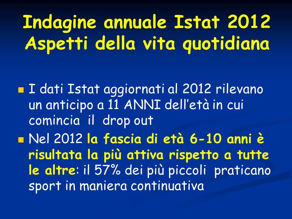 Indagine annuale Istat 2012 Aspetti della vita quotidiana I dati Istat aggiornati al 2012 rilevano un anticipo a 11 ANNI delletà in cui comincia il dr