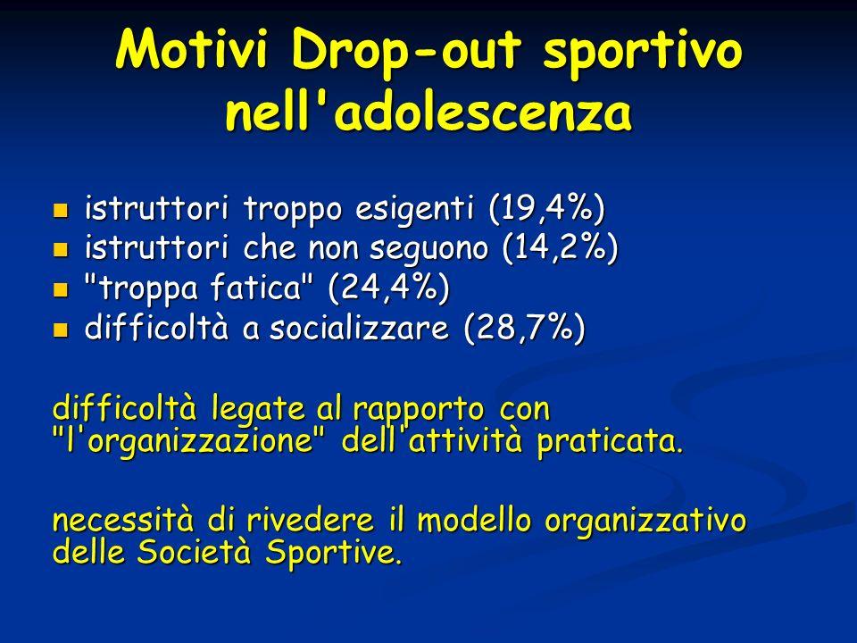 Motivi Drop-out sportivo nell'adolescenza istruttori troppo esigenti (19,4%) istruttori troppo esigenti (19,4%) istruttori che non seguono (14,2%) ist