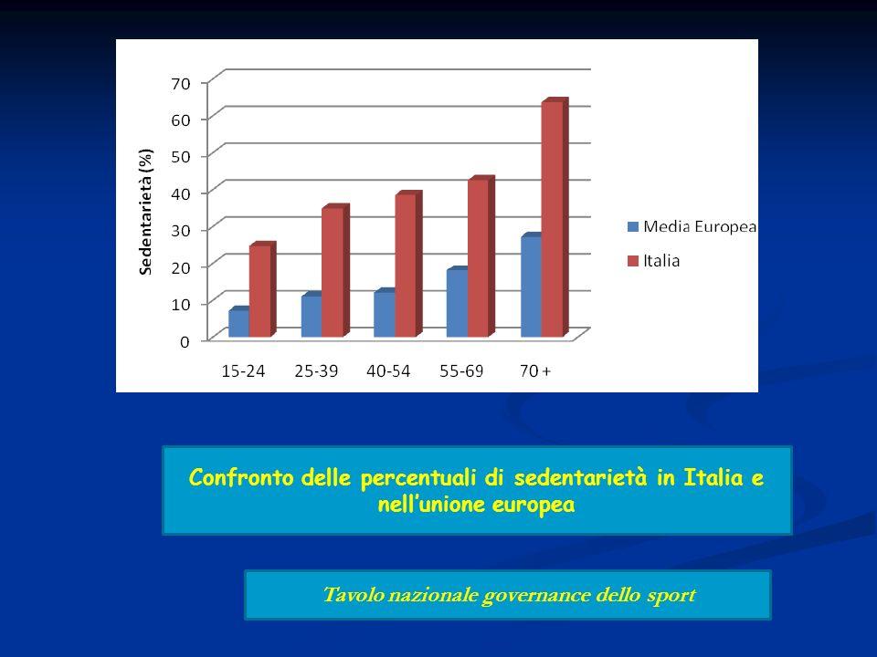 Confronto delle percentuali di sedentarietà in Italia e nellunione europea Tavolo nazionale governance dello sport