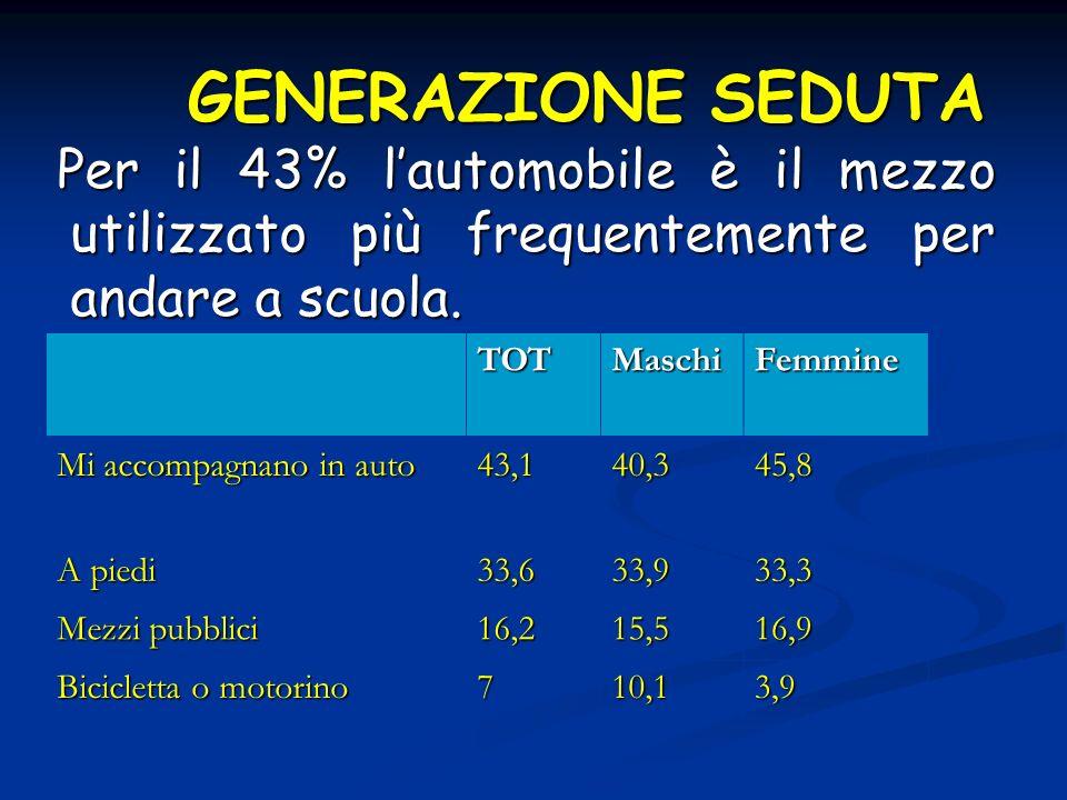 GENERAZIONE SEDUTA Per il 43% lautomobile è il mezzo utilizzato più frequentemente per andare a scuola. TOTMaschiFemmine Mi accompagnano in auto 43,14