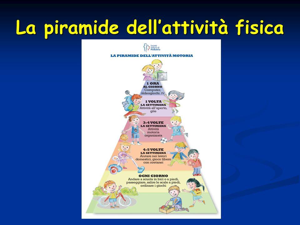 La piramide dellattività fisica