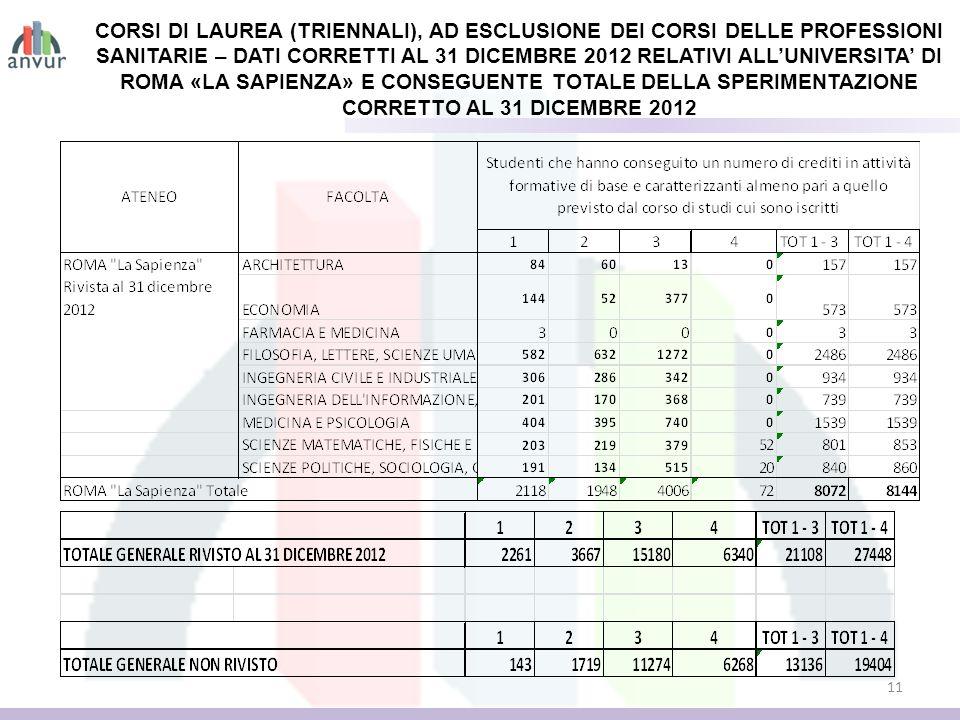 11 CORSI DI LAUREA (TRIENNALI), AD ESCLUSIONE DEI CORSI DELLE PROFESSIONI SANITARIE – DATI CORRETTI AL 31 DICEMBRE 2012 RELATIVI ALLUNIVERSITA DI ROMA «LA SAPIENZA» E CONSEGUENTE TOTALE DELLA SPERIMENTAZIONE CORRETTO AL 31 DICEMBRE 2012
