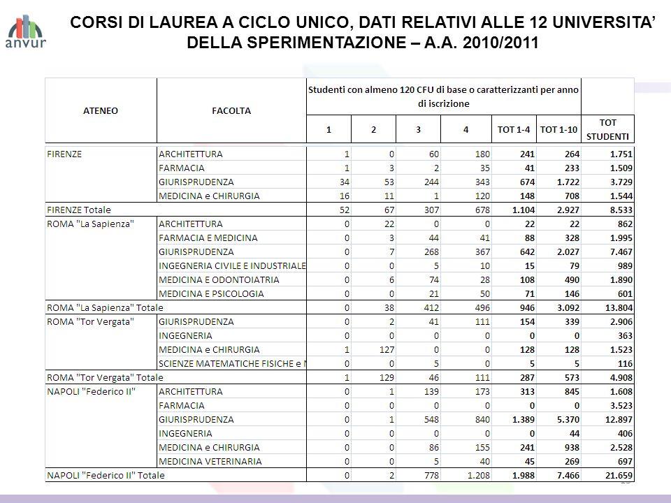 13 CORSI DI LAUREA A CICLO UNICO, DATI RELATIVI ALLE 12 UNIVERSITA DELLA SPERIMENTAZIONE – A.A. 2010/2011