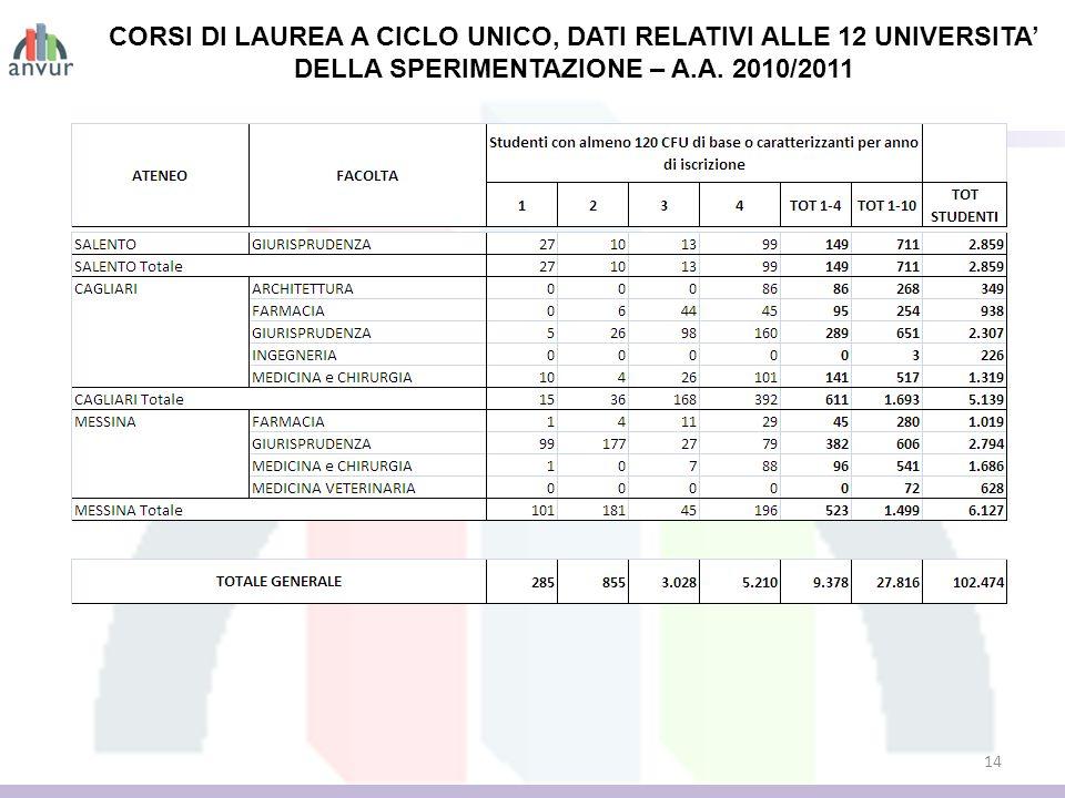 14 CORSI DI LAUREA A CICLO UNICO, DATI RELATIVI ALLE 12 UNIVERSITA DELLA SPERIMENTAZIONE – A.A. 2010/2011