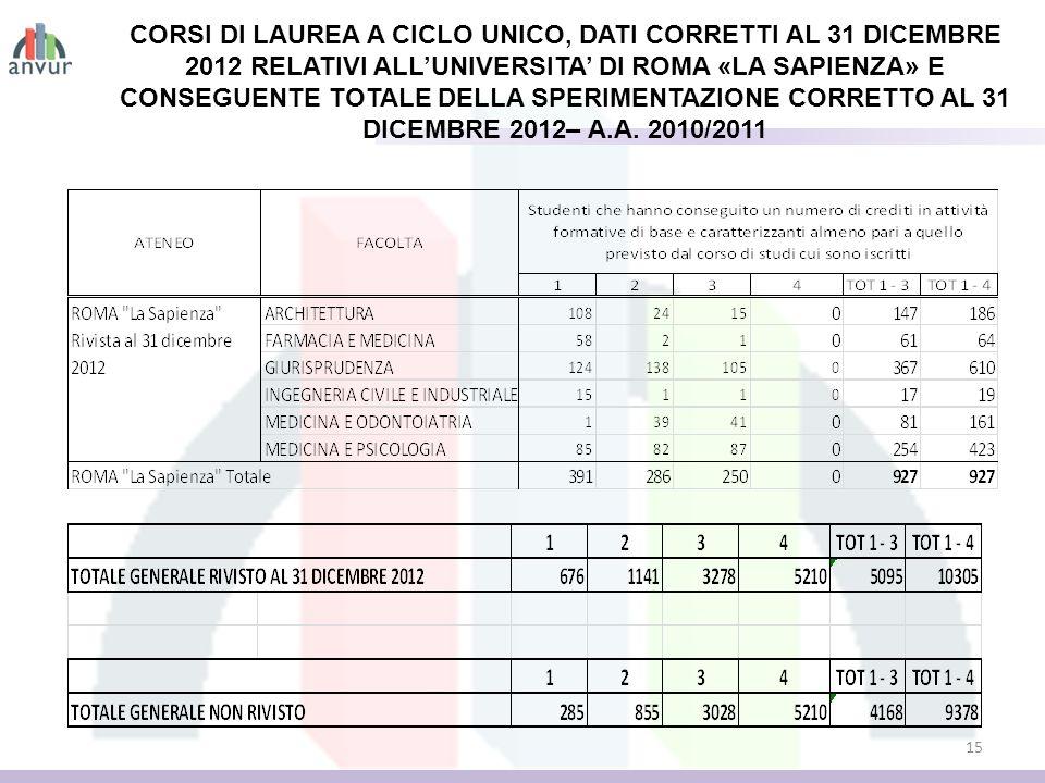 15 CORSI DI LAUREA A CICLO UNICO, DATI CORRETTI AL 31 DICEMBRE 2012 RELATIVI ALLUNIVERSITA DI ROMA «LA SAPIENZA» E CONSEGUENTE TOTALE DELLA SPERIMENTAZIONE CORRETTO AL 31 DICEMBRE 2012– A.A.