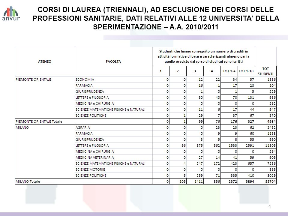 4 CORSI DI LAUREA (TRIENNALI), AD ESCLUSIONE DEI CORSI DELLE PROFESSIONI SANITARIE, DATI RELATIVI ALLE 12 UNIVERSITA DELLA SPERIMENTAZIONE – A.A. 2010
