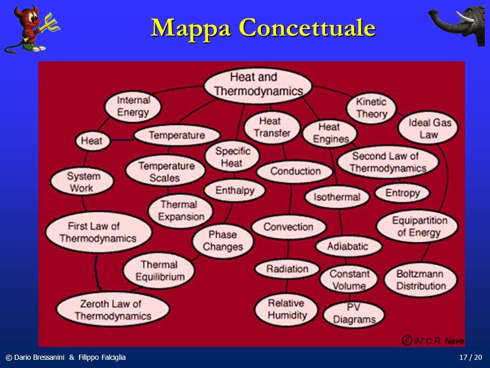 © Dario Bressanini & Filippo Falciglia17 / 20 Mappa Concettuale