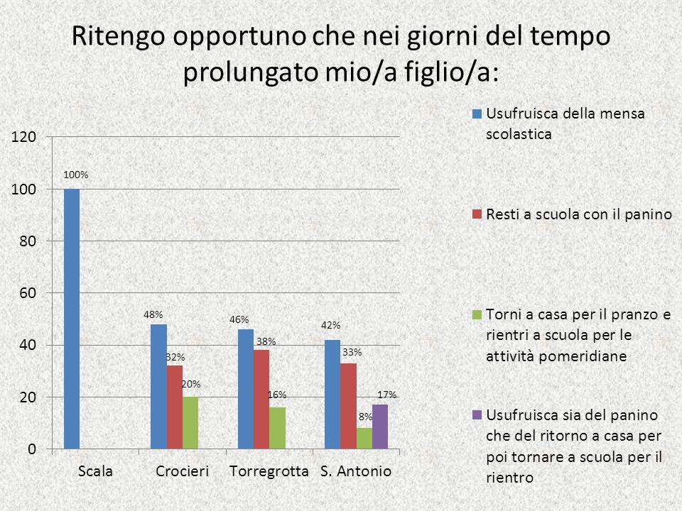 Ritengo opportuno che nei giorni del tempo prolungato mio/a figlio/a: 100% 32% 20% 38% 46% 8% 42% 16% 48% 33% 17%