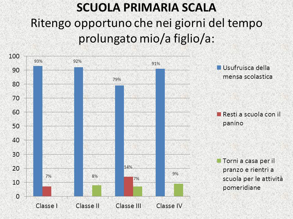 SCUOLA PRIMARIA SCALA Ritengo opportuno che nei giorni del tempo prolungato mio/a figlio/a: 93%92% 8% 14% 79% 9% 91% 7%