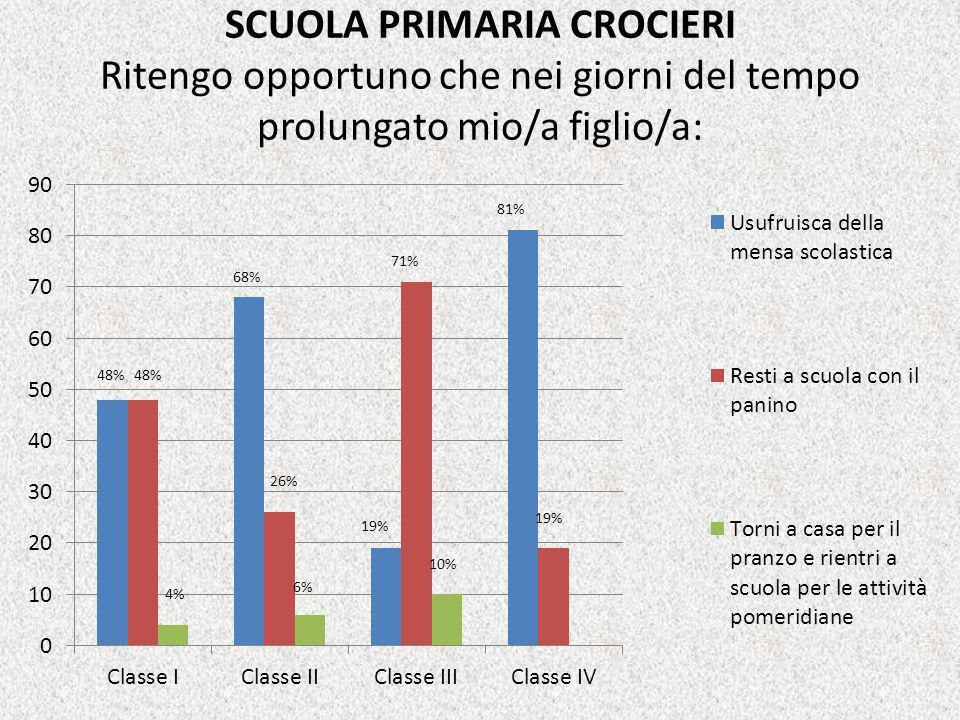 SCUOLA PRIMARIA CROCIERI Ritengo opportuno che nei giorni del tempo prolungato mio/a figlio/a: 48% 68% 6% 26% 71% 19% 81% 10% 4%
