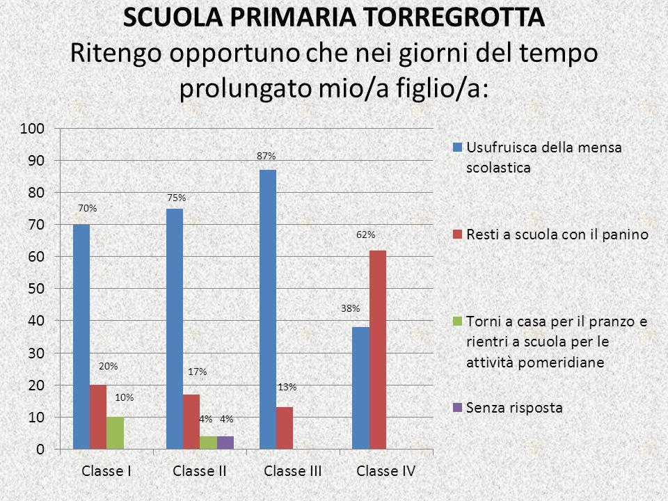 SCUOLA PRIMARIA TORREGROTTA Ritengo opportuno che nei giorni del tempo prolungato mio/a figlio/a: 70% 75% 4% 17% 87% 38% 62% 13% 10%