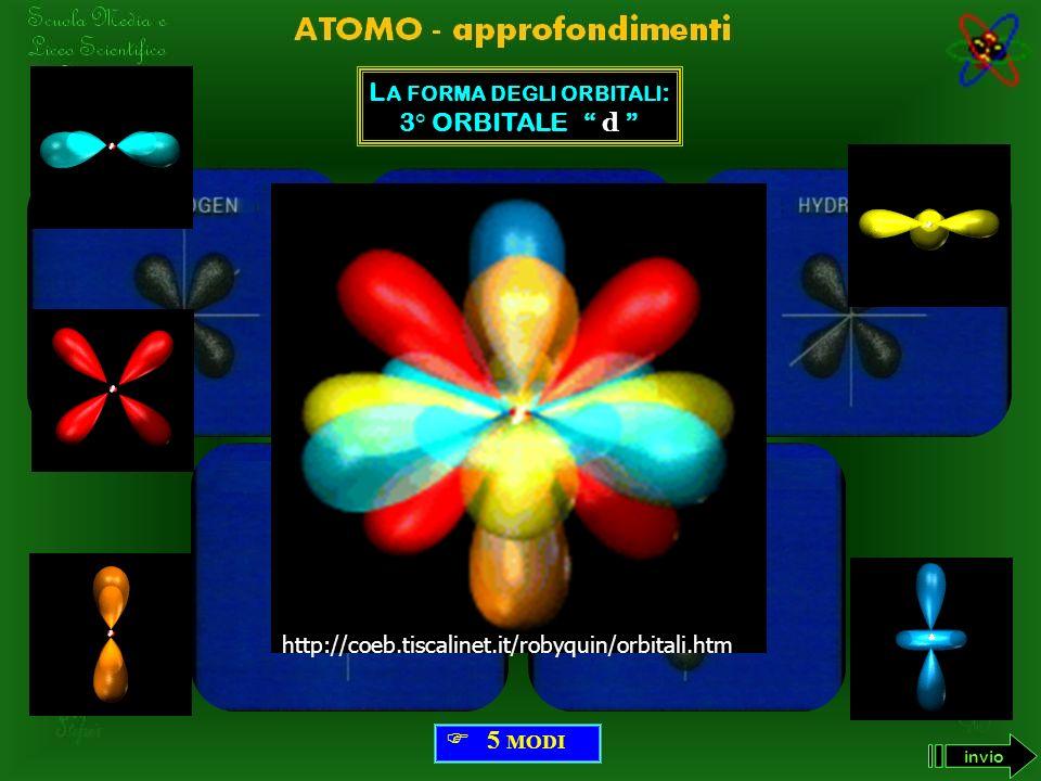 L A FORMA DEGLI ORBITALI : 2° ORBITALE p F ORMA : D OPPIA G OCCIA 3 MODI invio http://coeb.tiscalinet.it/robyquin/orbitali.htm
